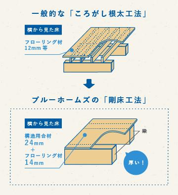 床のねじれとゆがみを抑え、地震に対する強さと、構造の安定感アップ!